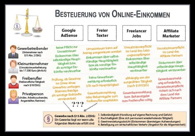 online Social Data